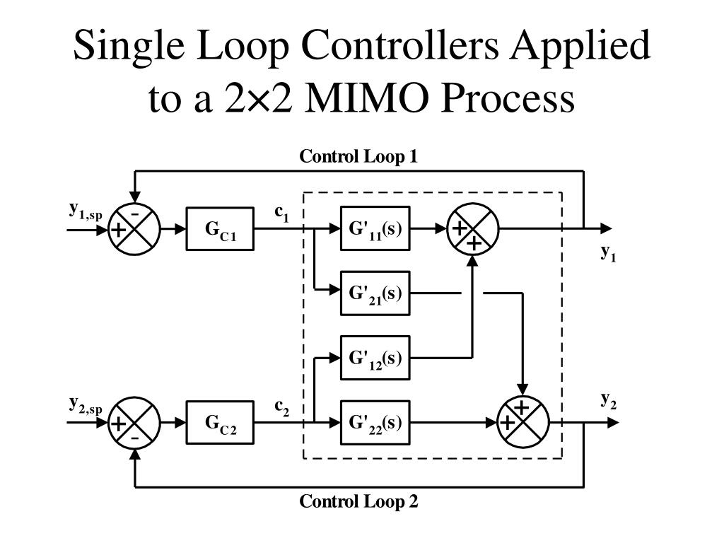 Single Loop Controllers Applied to a 2×2 MIMO Process