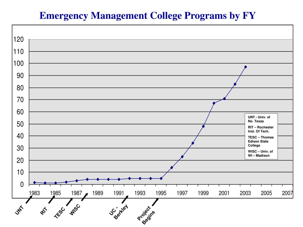 Emergency Management College Programs by FY