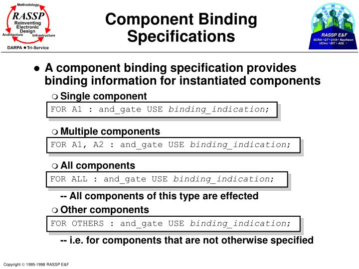 Component Binding Specifications