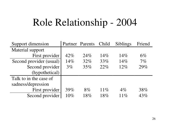 Role Relationship - 2004