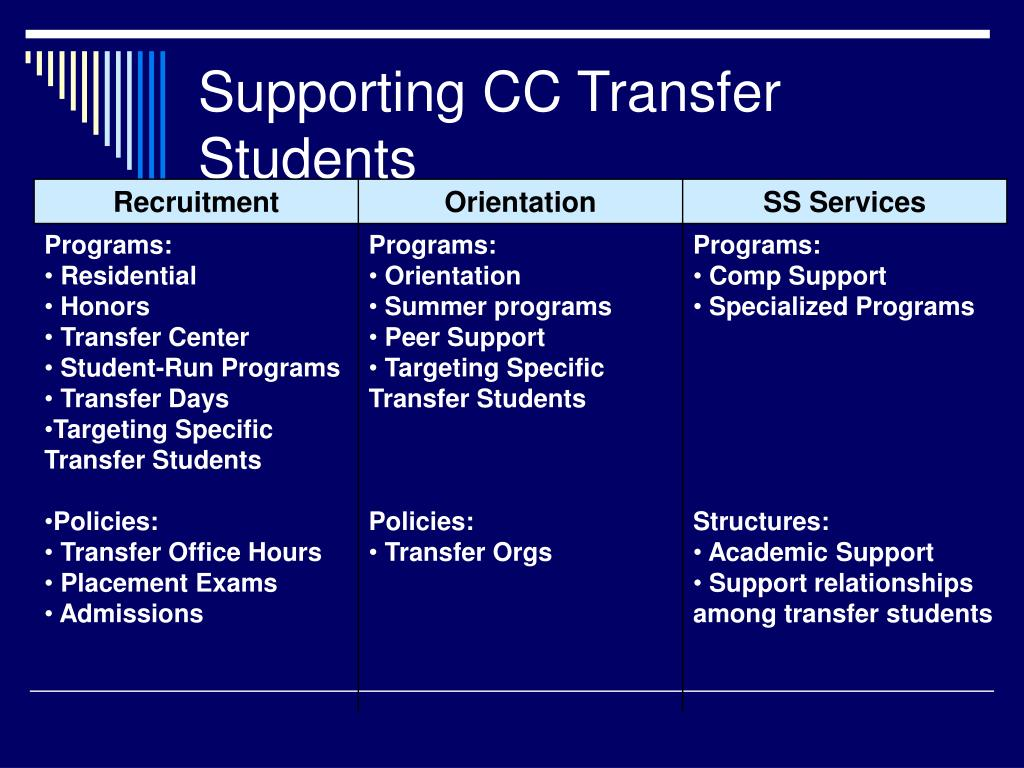 Supporting CC Transfer Students