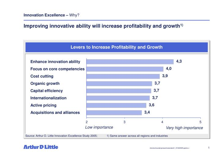 Improving innovative ability will increase profitability and growth 1