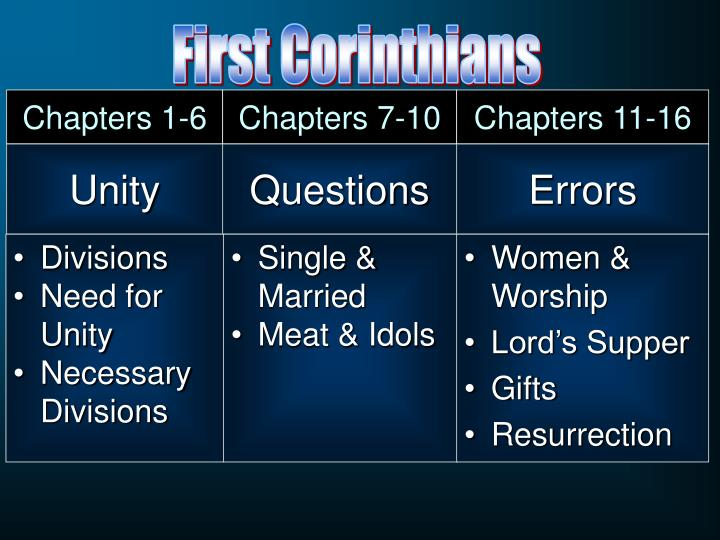 Chapters 1-6