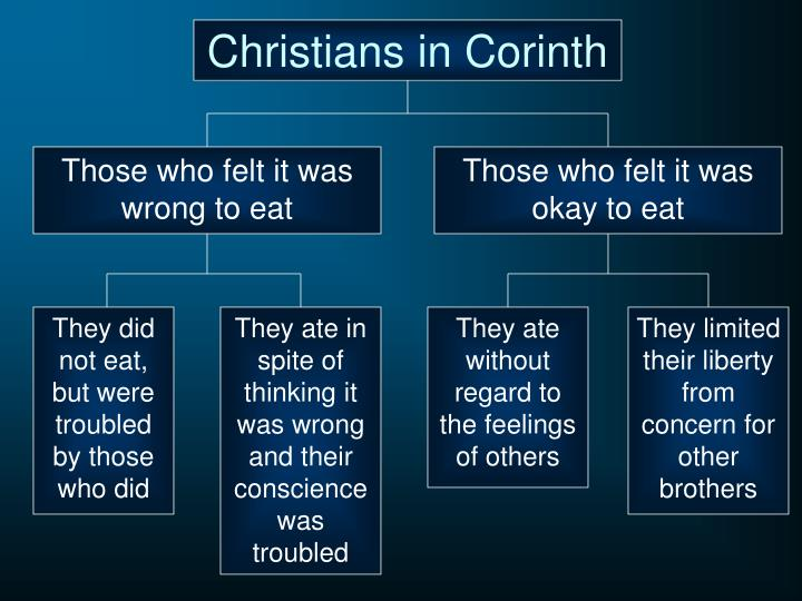 Christians in Corinth
