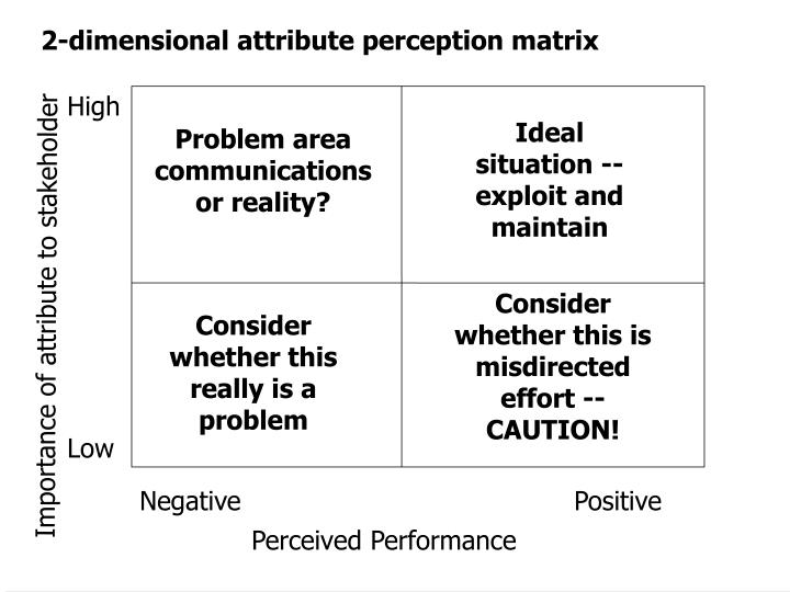 2-dimensional attribute perception matrix