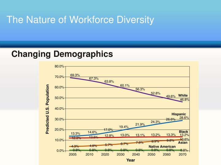 demographic diversity not sugar describes the Diversity in health care we will focus on the following diversity characteristics: (1) population aged 65 and over did not grow faster than the total popula.