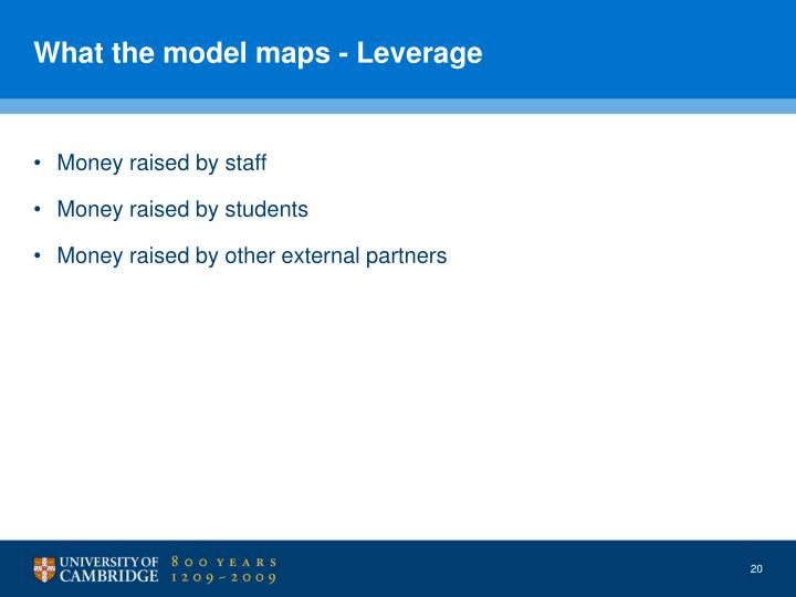 What the model maps - Leverage