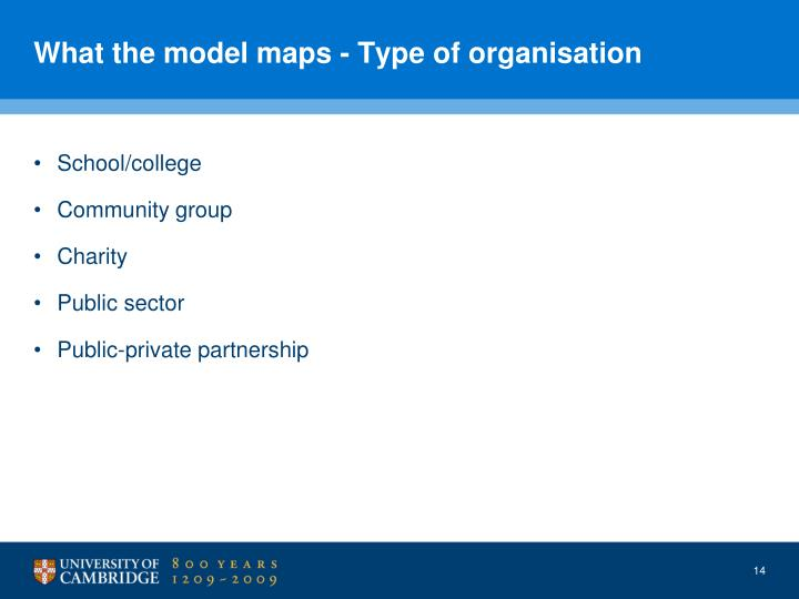 What the model maps - Type of organisation