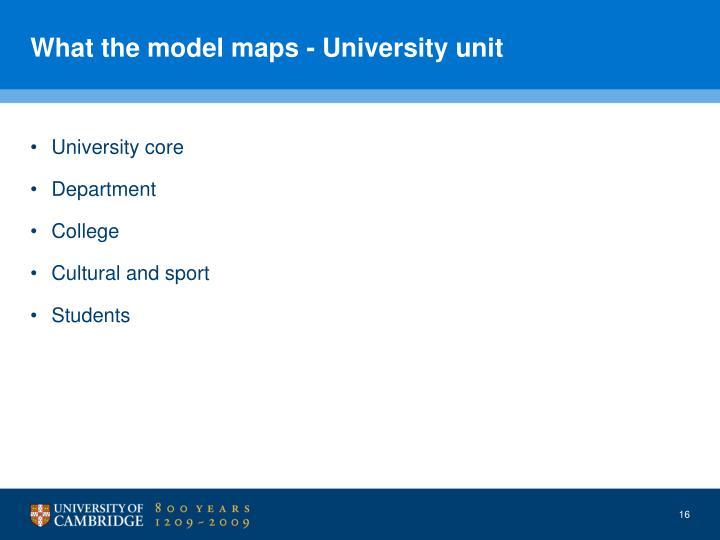 What the model maps - University unit