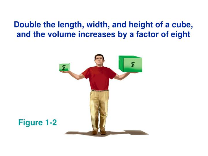 Double the length, width, and height of a cube, and the volume increases by a factor of eight