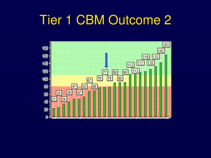 Tier 1 CBM Outcome 2