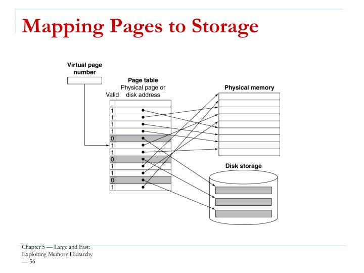 Mapping Pages to Storage