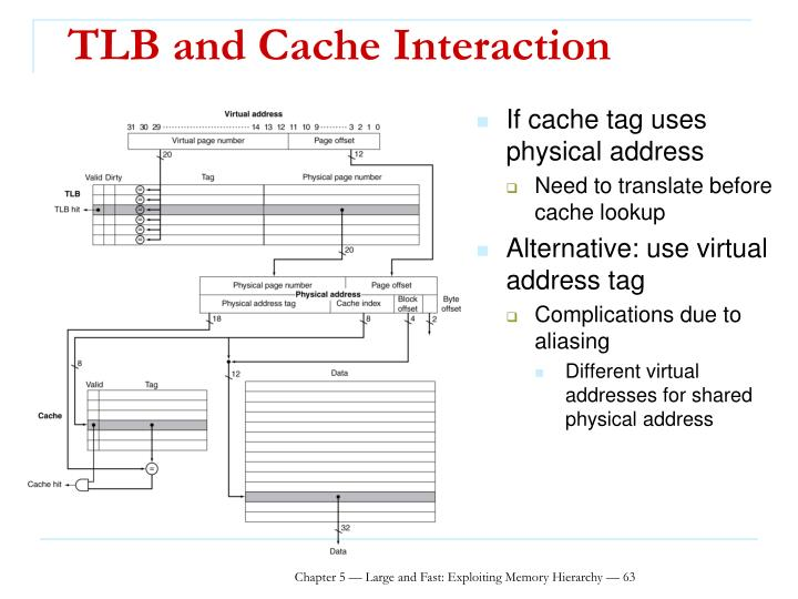 TLB and Cache Interaction