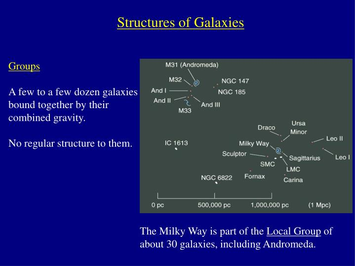 Structures of Galaxies