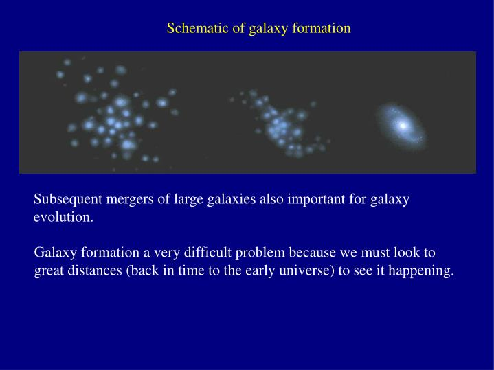 Schematic of galaxy formation
