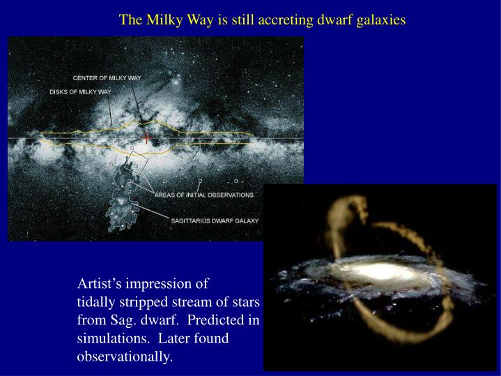 The Milky Way is still accreting dwarf galaxies