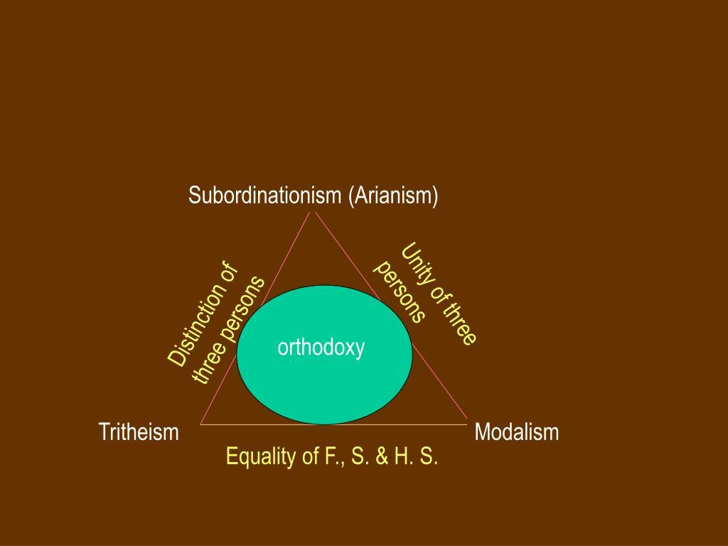 Subordinationism (Arianism)