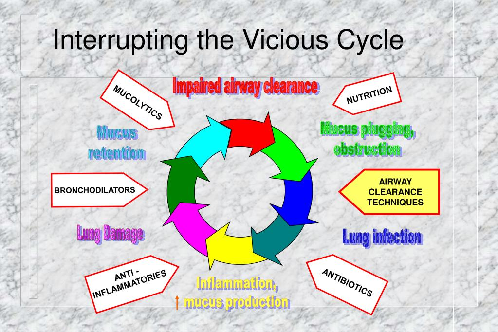 Interrupting the Vicious Cycle