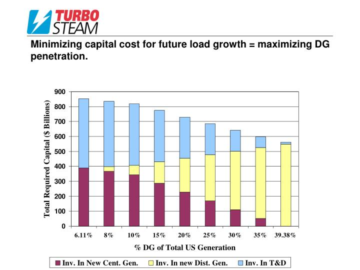 Minimizing capital cost for future load growth = maximizing DG penetration.
