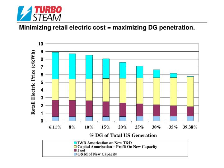 Minimizing retail electric cost = maximizing DG penetration.