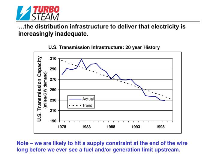 …the distribution infrastructure to deliver that electricity is increasingly inadequate.