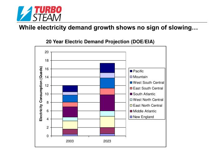 While electricity demand growth shows no sign of slowing…