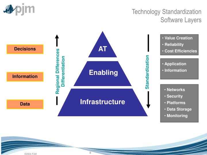 Technology Standardization