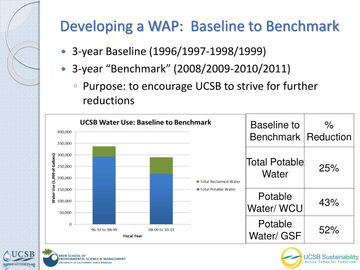 Developing a WAP: