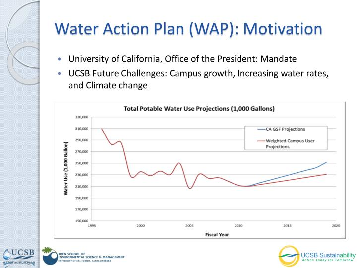 Water Action Plan (WAP): Motivation