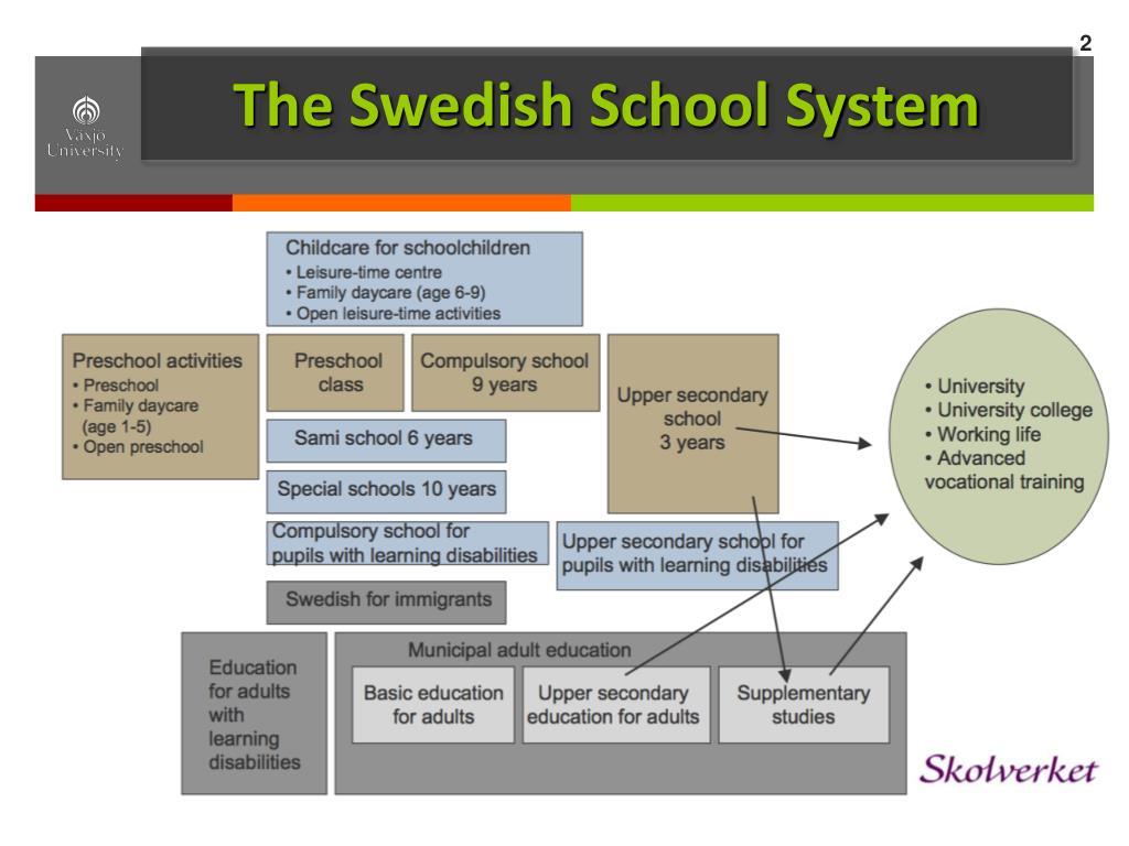 The Swedish School System