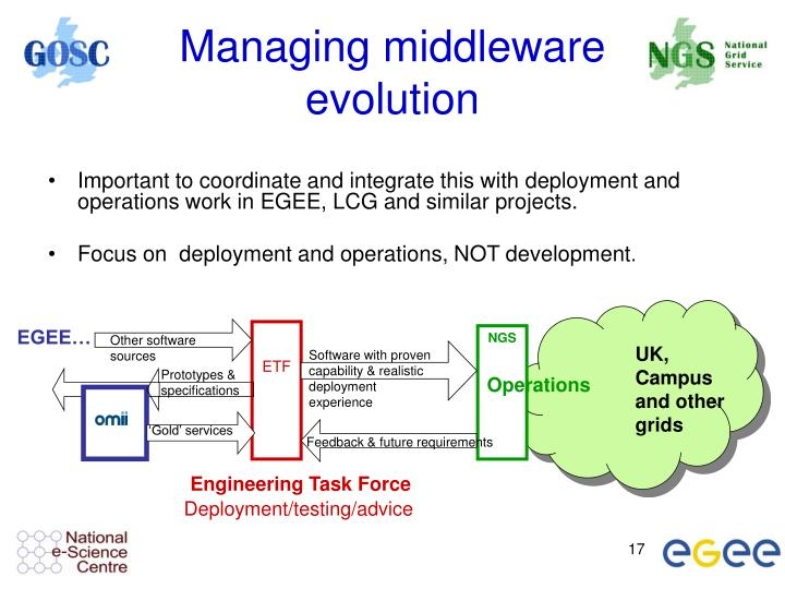 Managing middleware evolution