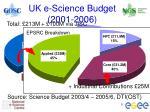 uk e science budget 2001 2006