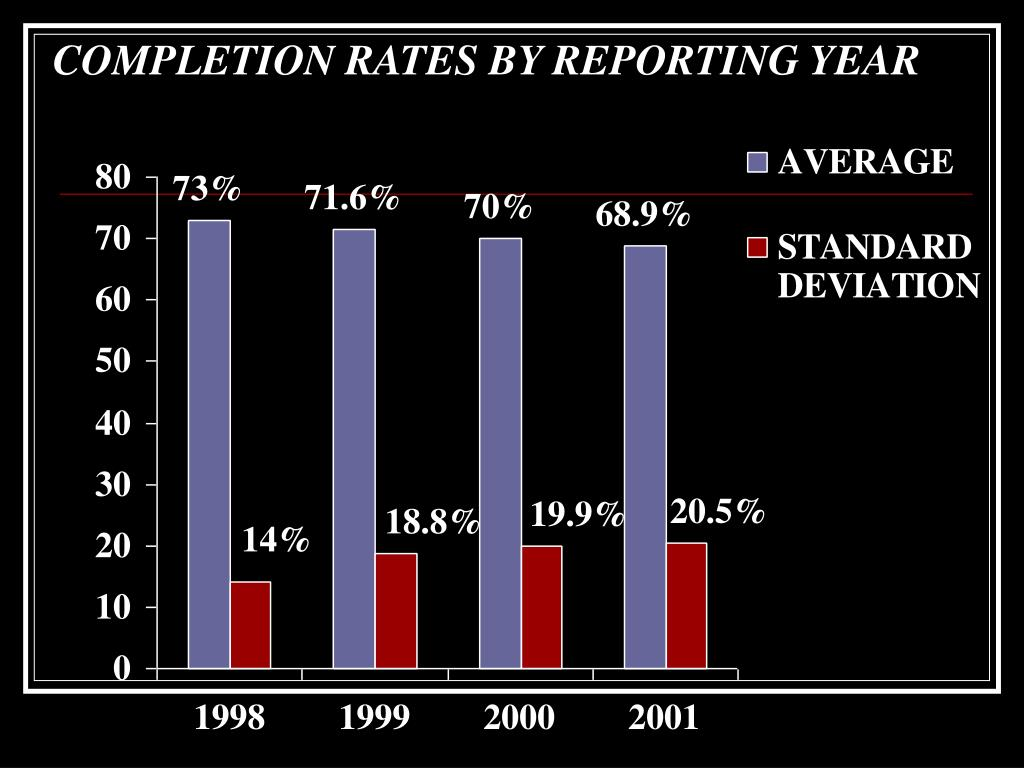 COMPLETION RATES BY REPORTING YEAR