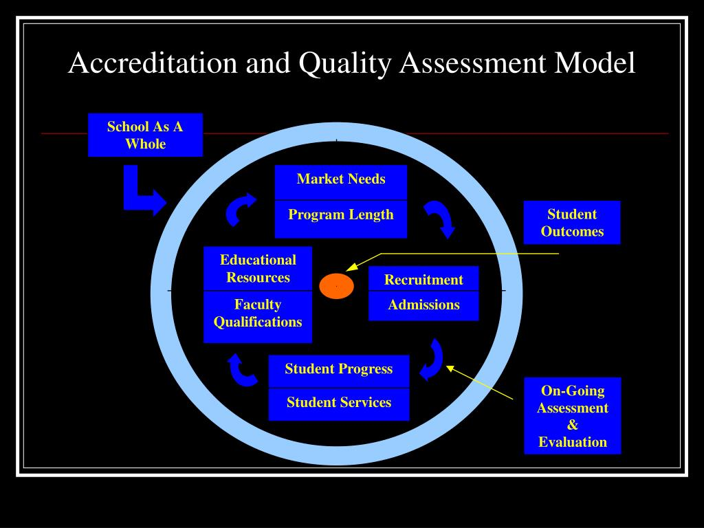 Accreditation and Quality Assessment Model
