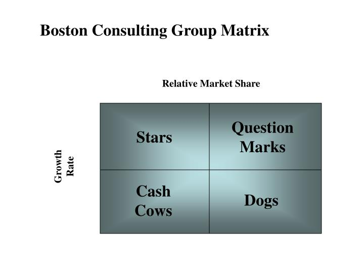 Boston Consulting Group Matrix