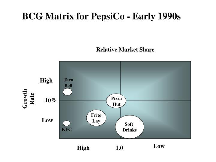 BCG Matrix for PepsiCo - Early 1990s