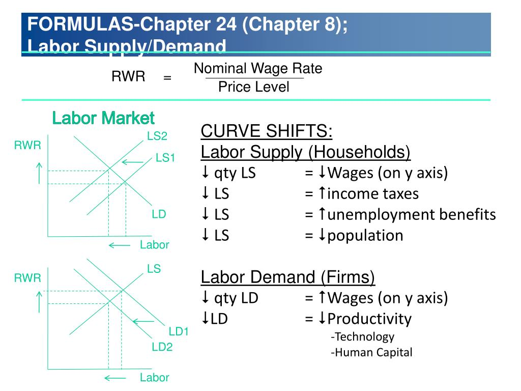 Nominal Wage Rate
