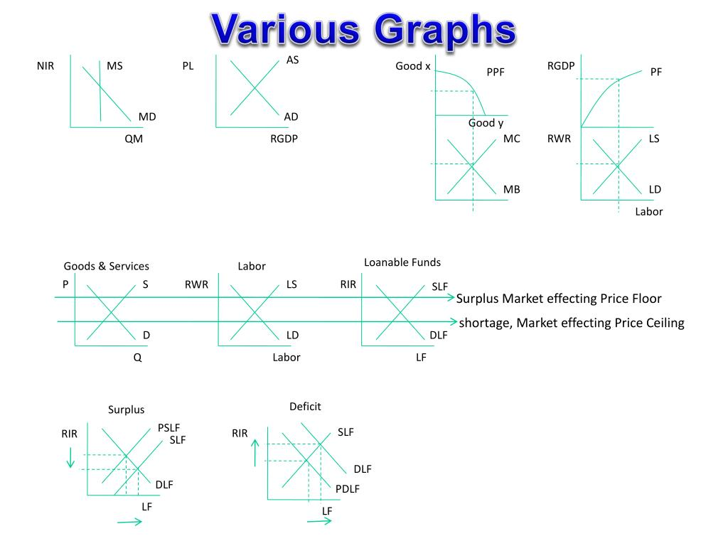 Various Graphs