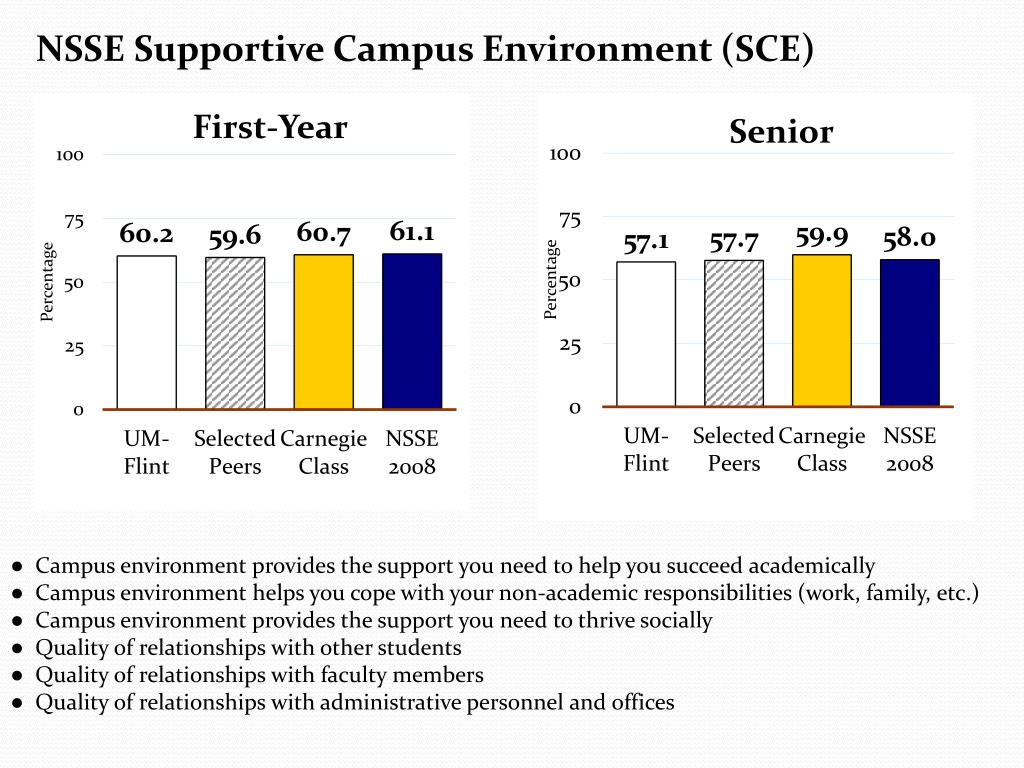 NSSE Supportive Campus Environment (SCE)