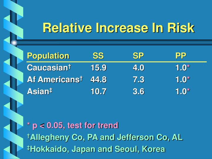 Relative Increase In Risk