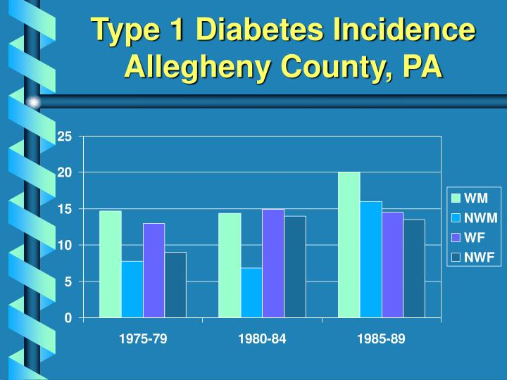 Type 1 Diabetes Incidence Allegheny County, PA