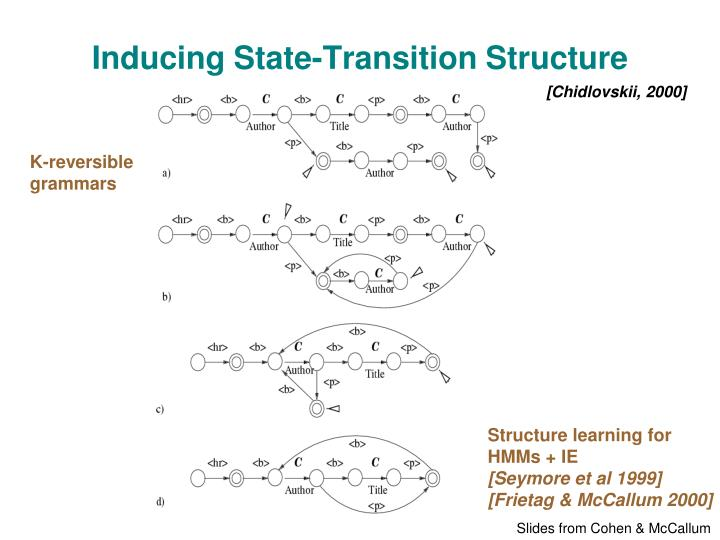 Inducing State-Transition Structure