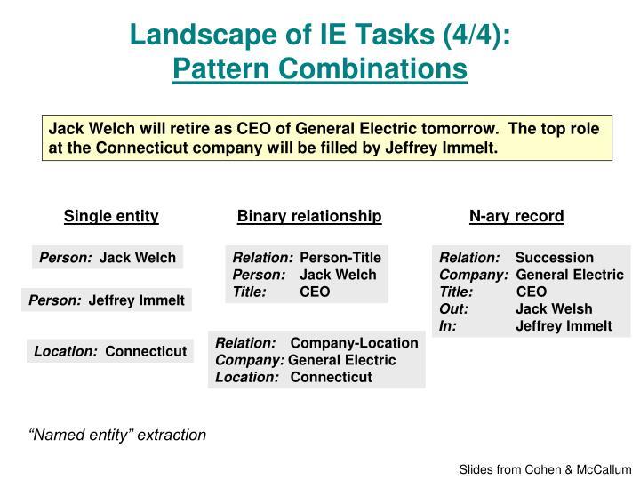 Landscape of IE Tasks (4/4):