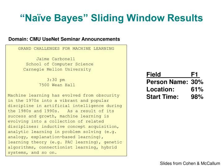 """""""Naïve Bayes"""" Sliding Window Results"""