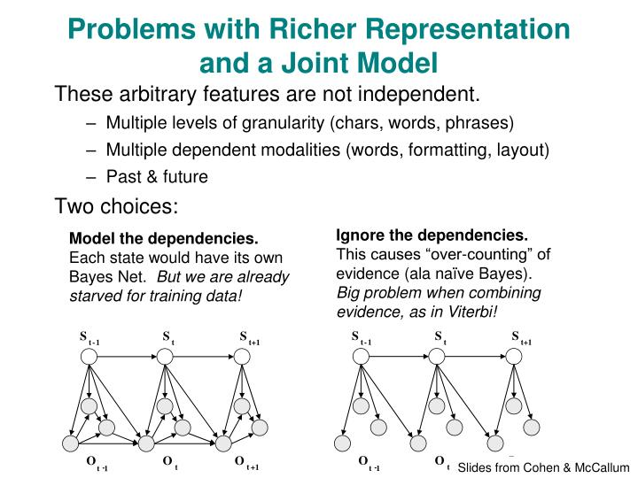 Problems with Richer Representation