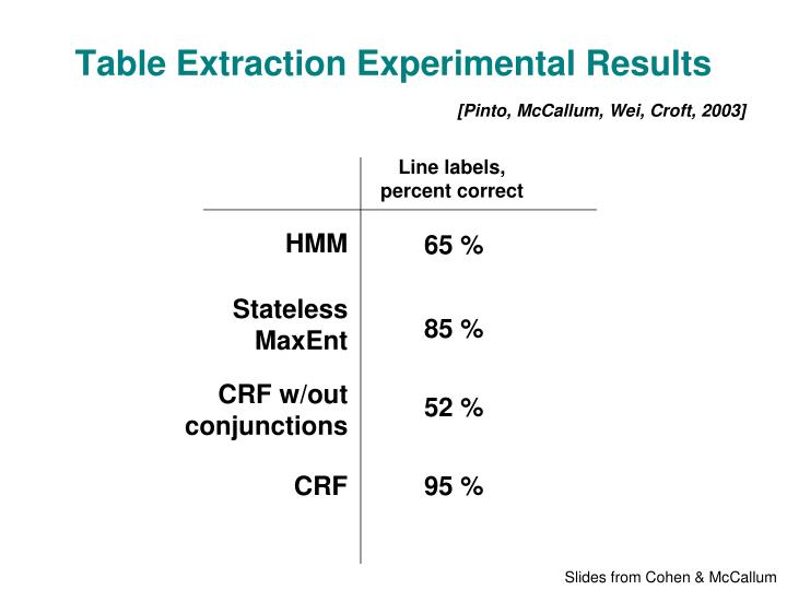 Table Extraction Experimental Results