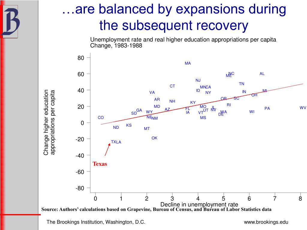 …are balanced by expansions during the subsequent recovery