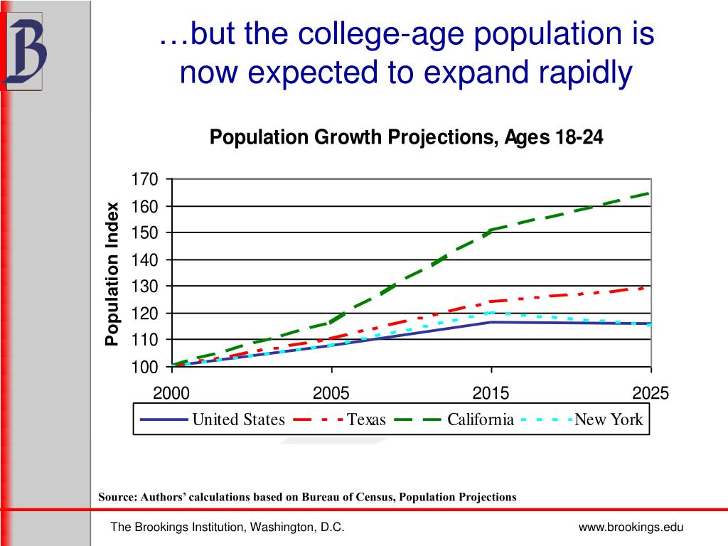…but the college-age population is now expected to expand rapidly