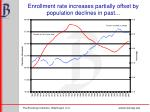 enrollment rate increases partially offset by population declines in past