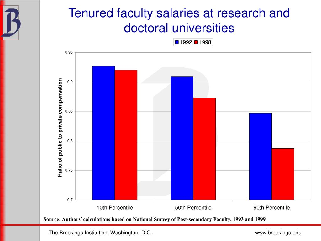 Tenured faculty salaries at research and doctoral universities